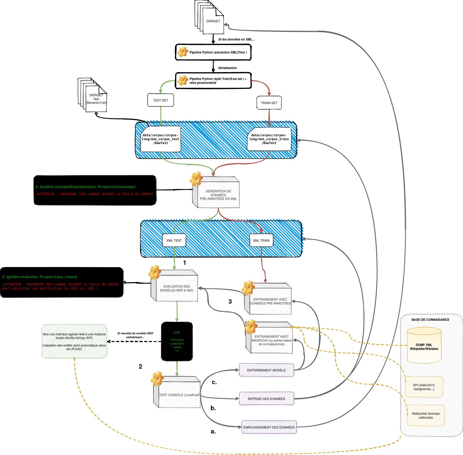 ressources/EF-workflow.jpg