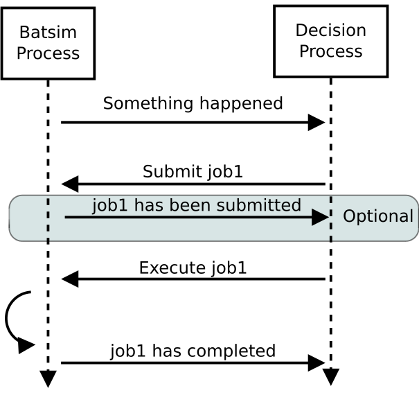 doc/protocol_img/dynamic_job_submission.png