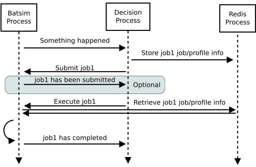 doc/protocol_img/dynamic_job_submission_redis.png