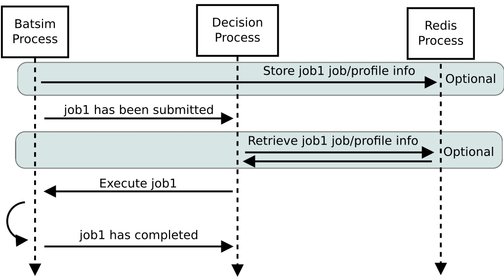 doc/protocol_img/job_submission_and_execution.png