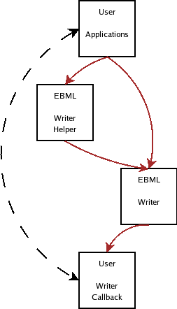 modules/ebml/doc/ebml_formating_concept.png
