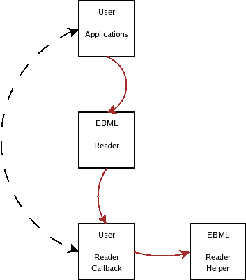 modules/ebml/doc/ebml_parsing_concept.png