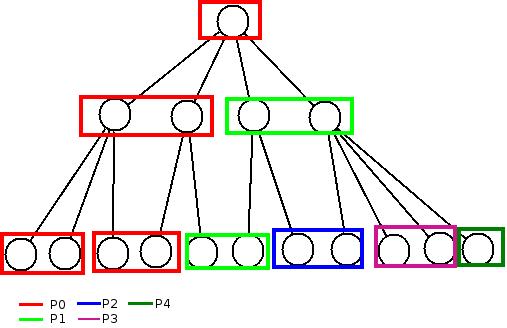 Doc/noDist/Presentation/naive_split.png