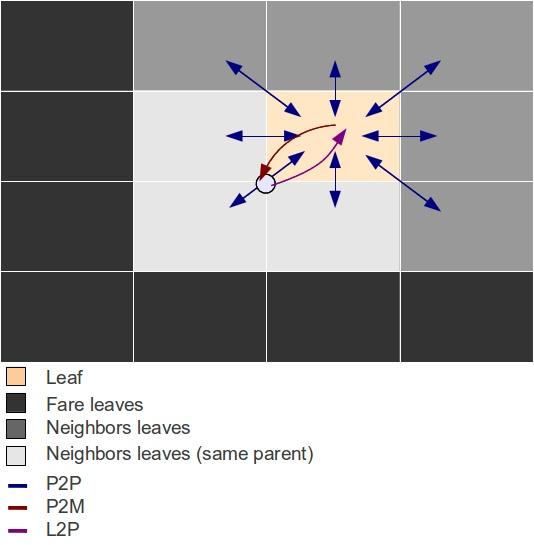 Doc/Starpu/particles.jpg
