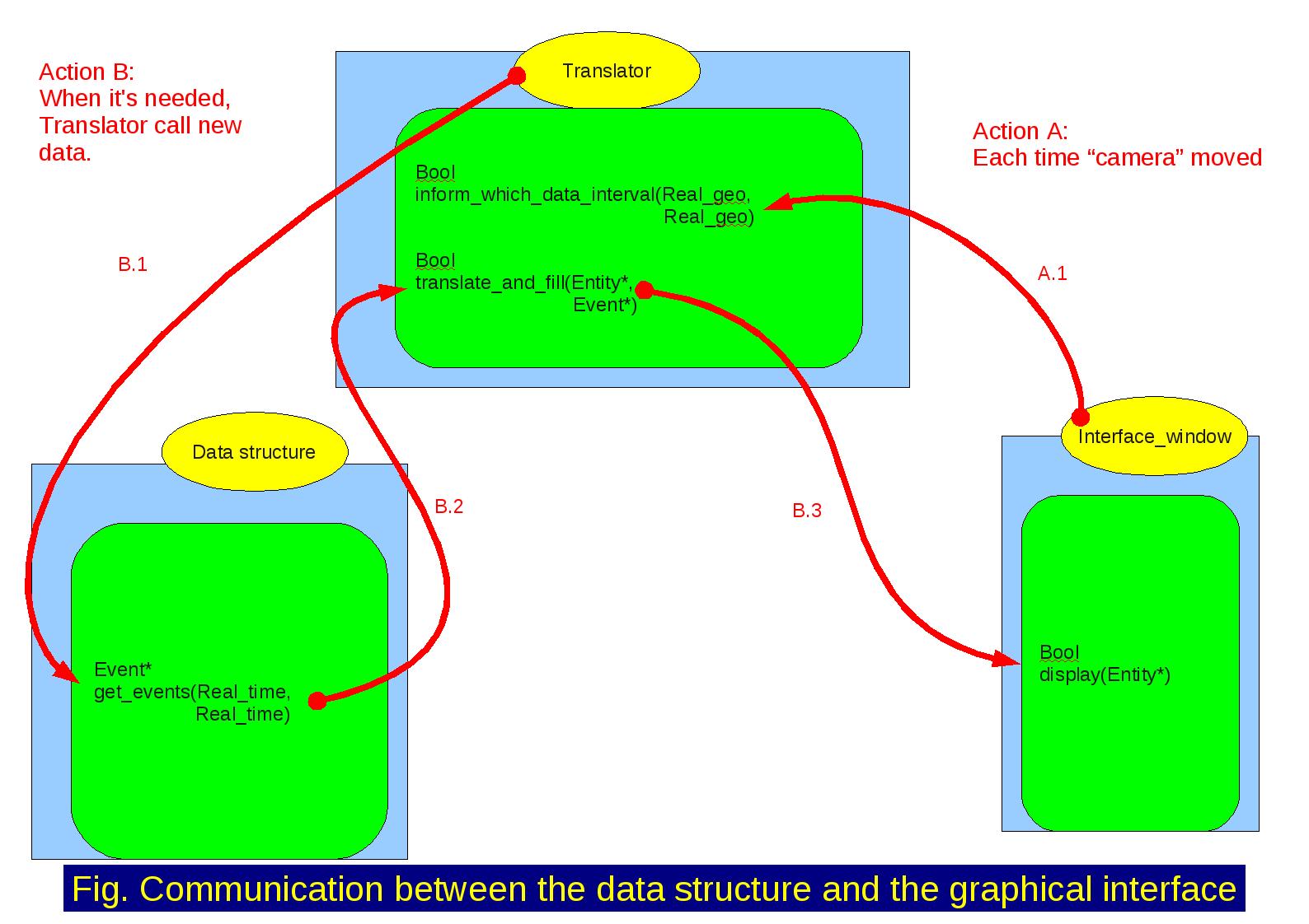 docs/management/interface/ViTE_structB.png
