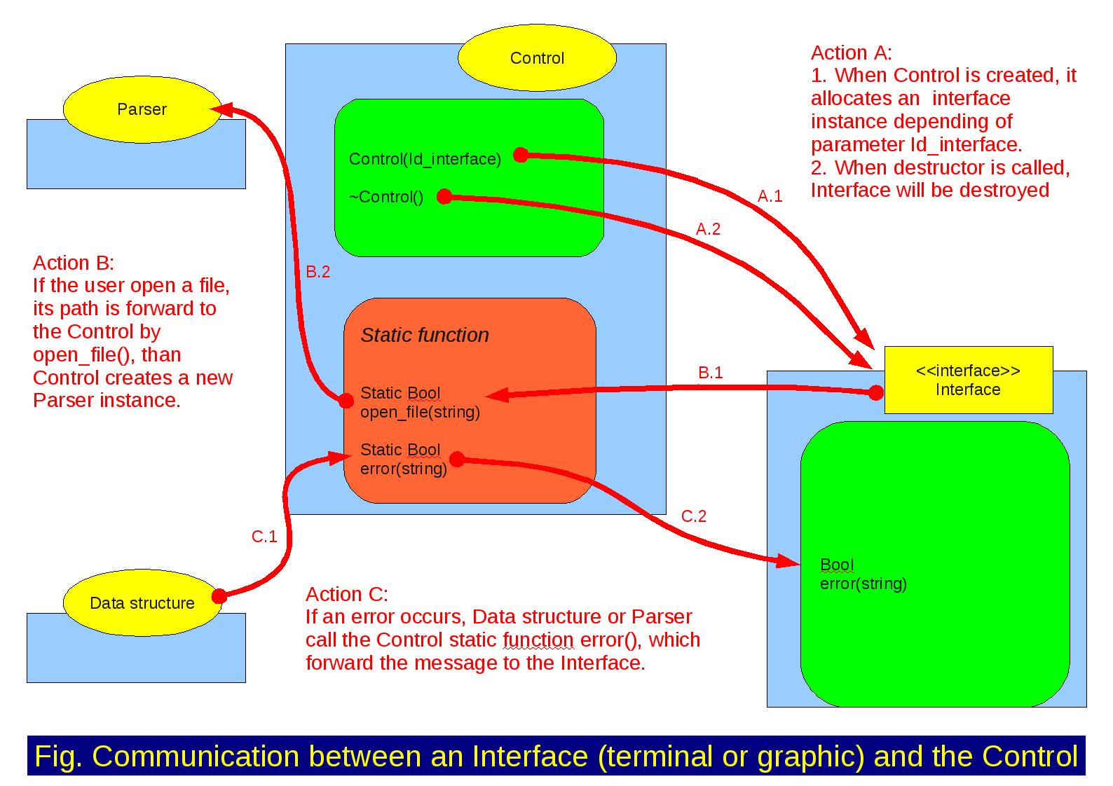 docs/management/interface/ViTE_structD.png