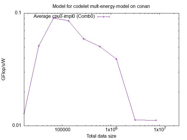 contents/tutorials/2021-02-EoCoE/starpu_gflops_mult_energy_model.png