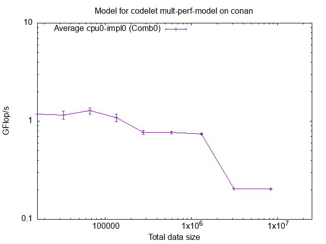 contents/tutorials/2021-02-EoCoE/starpu_gflops_mult_perf_model.png
