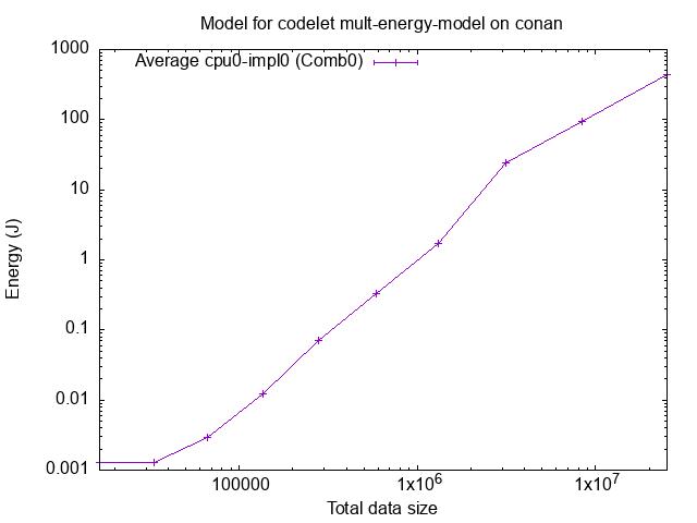 contents/tutorials/2021-02-EoCoE/starpu_mult_energy_model.png