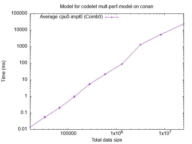 contents/tutorials/2021-02-EoCoE/starpu_mult_perf_model.png
