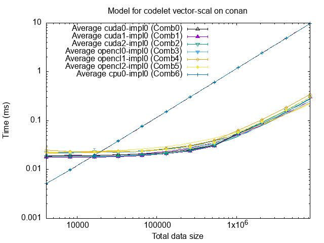 contents/tutorials/2021-02-EoCoE/starpu_vector_scal.png